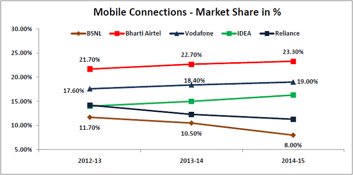 bsnl losses- mobile connections market share_opt