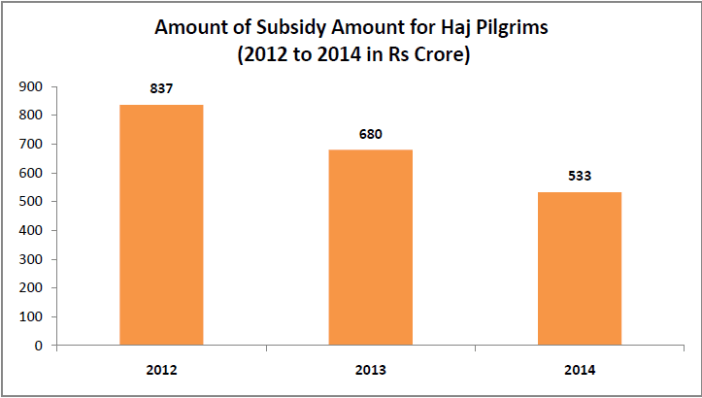 hajj pilgrimage subsidy india_amount of subsidy