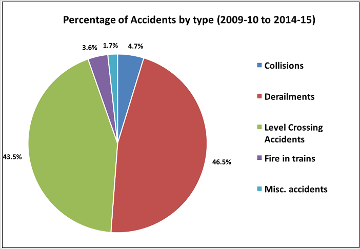 indian-railway-accidents-statistics_percentage-of-accidents-by-type-2