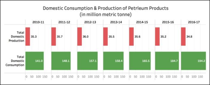 petroleum production in india