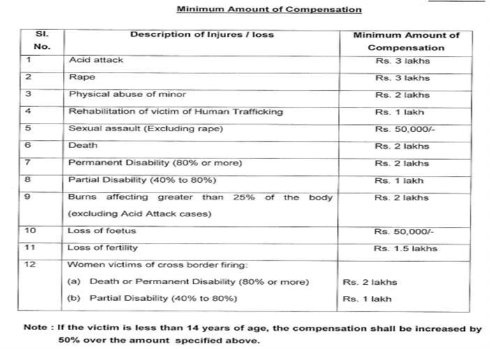 central_victim_compensation_fund_minimum_amount_of_compensation