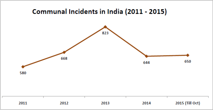 communal incidents in india_2011-15