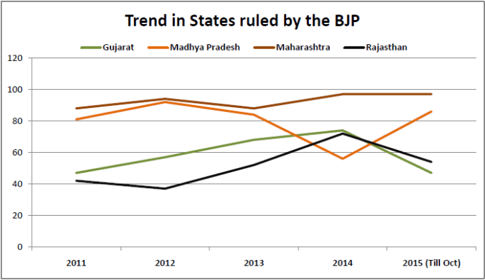 communal incidents in india_trend in bjp states