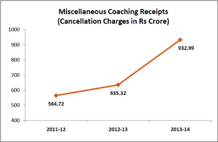 Miscellaneous Coaching Receipts India Railways