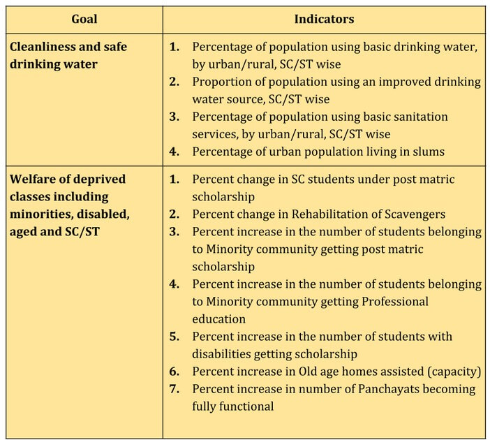 government_framework_for_monitoring_social_progress_goals_and_indicators_4