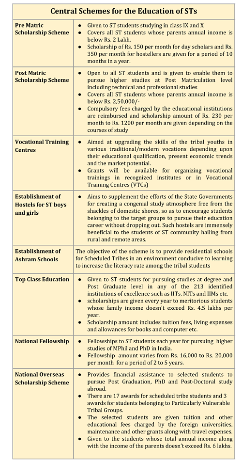 Central Sector Schemes for the Education of Tribal Students_schemes
