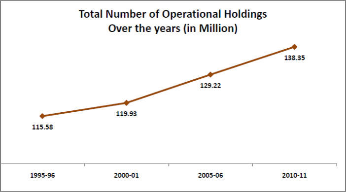 agricultural land holdings statistics india_total number of operational holdings
