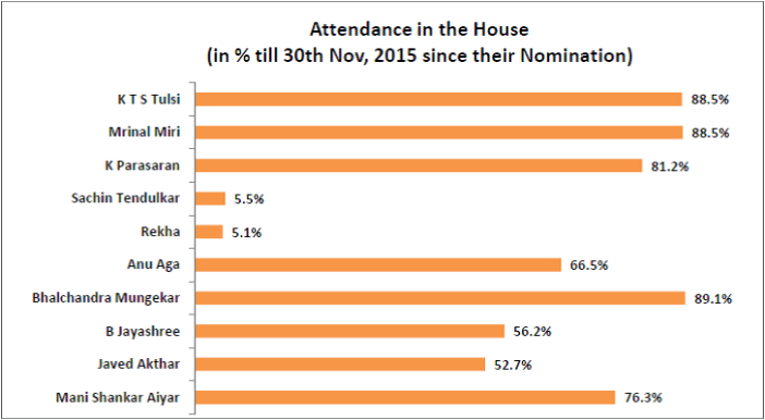 performance of nominated members of rajya sabha_attendance in the house