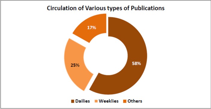 print media publications growth in digital age_circulation of various types of publications