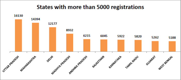 print media publications growth in digital age_states with more than 5000 registrations