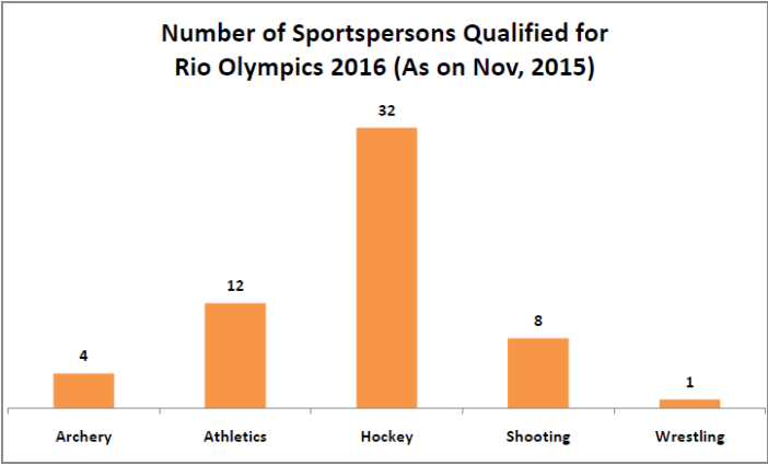 rio olympics 2016 indians qualified_number of sportspersons qualified for the rio onlympics