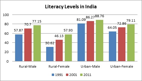 rural india behind urban india in progress_literacy levels in india