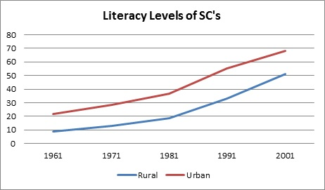 rural india behind urban india in progress_literacy levels of SCs