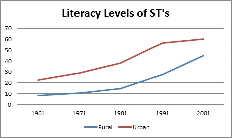 rural india behind urban india in progress_literacy levels of STs