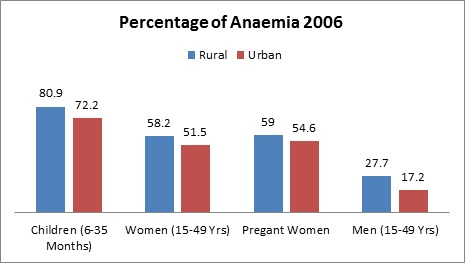 rural india behind urban india in progress_percentage of anaemia 2006