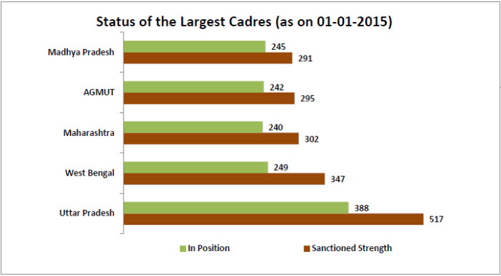 severe shortage of ips officers in india_status of the largest cadres