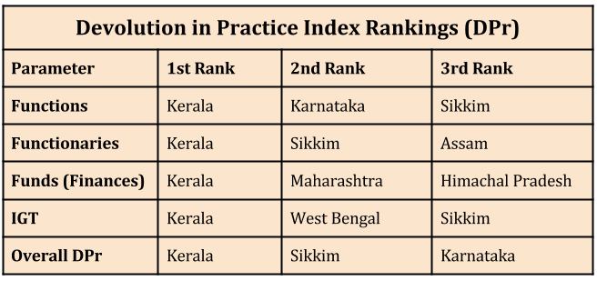 Empowering Local Governments in India_devolution in practice index rankings