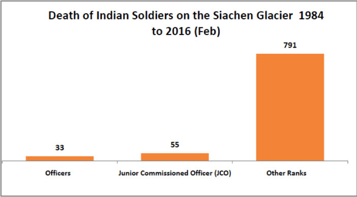 death of Indian soldiers on the Siachen Glacier 1984-2016(feb)