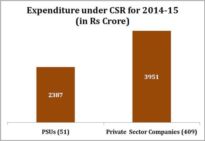 indian_industry_csr_expenditure_expenditure_2014-15