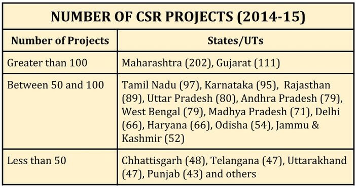 indian_industry_csr_expenditure_number_of_csr_projects