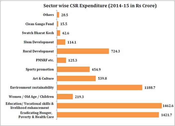 indian_industry_csr_expenditure_sectorwise_csr_expendiure