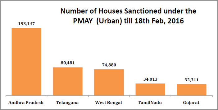 pradhan_mantri_awas_yojana_number_of_houses_sanctioned