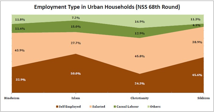 unemployment_rate_by_religion_employment_types_in_urban_households