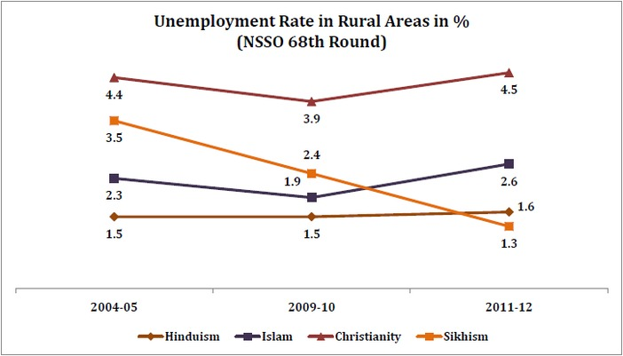 unemployment_rate_by_religion_unemployment_rate_in_rural_areas