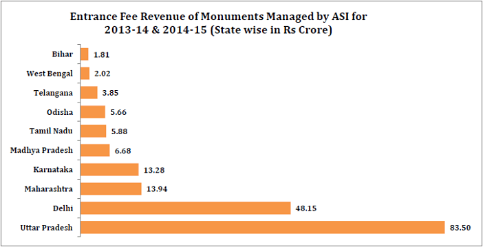 Entrance Fee revenue of Monuments_Entrance Fee revenue of Monuments managed by asi