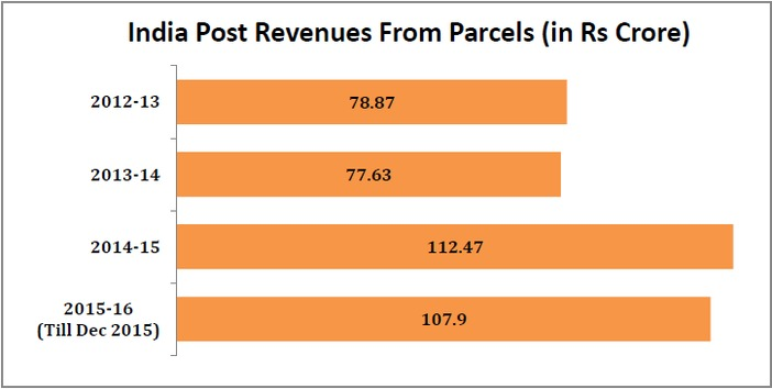 india_post_revenue_increase_india_post_revenue_from_parcels