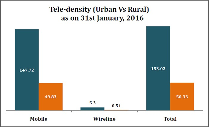number_of_mobile_subscribers_tele_density
