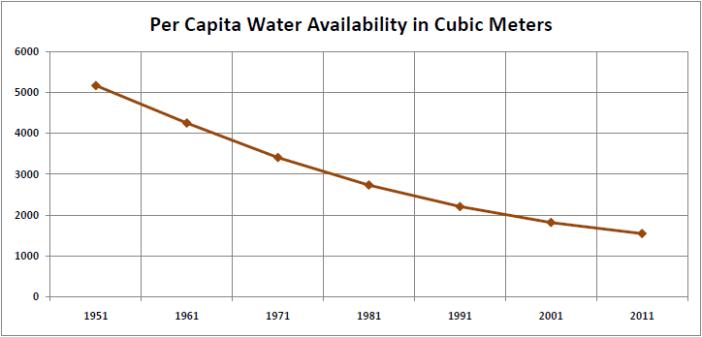 Per Capita Water Availability_1