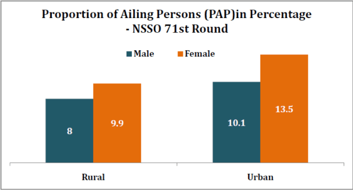 Proportion of ailing persons (PAP) in percentage-NSSO 71st round m-f