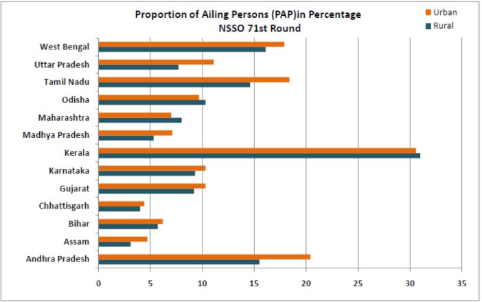 Proportion of ailing persons (PAP) in percentage-NSSO 71st round states