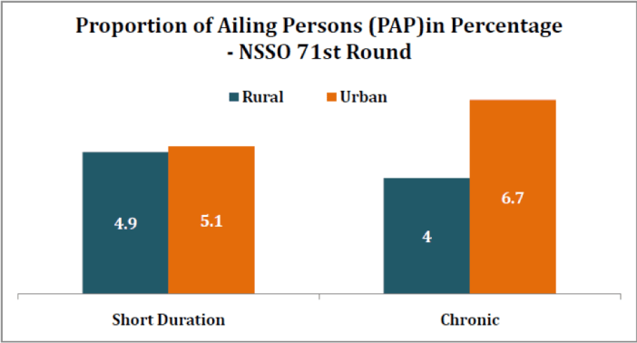 Proportion of ailing persons (PAP) in percentage-NSSO 71st round