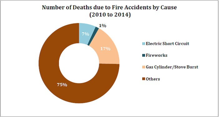 fire_accident_deaths_number_of_deaths_by_fire_accidents_by_cause