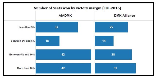 Tamil Nadu elections statistics_number of seats won by victory margin by party