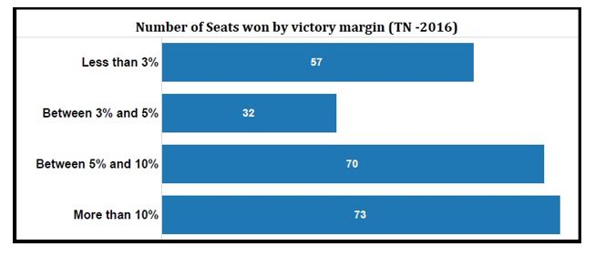 Tamil Nadu elections statistics_number of seats won by victory margin by percentage