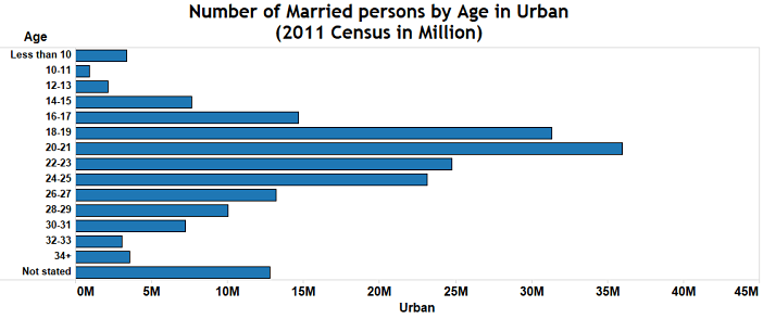 Child marriage in India_number of married persons by age in urban