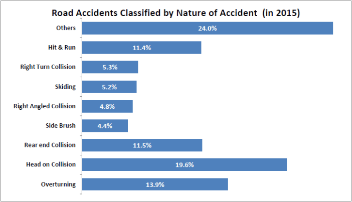 road accidents without regular license_classified by nature of accident