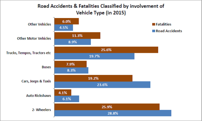 road accidents without regular license_classified by vehicle type