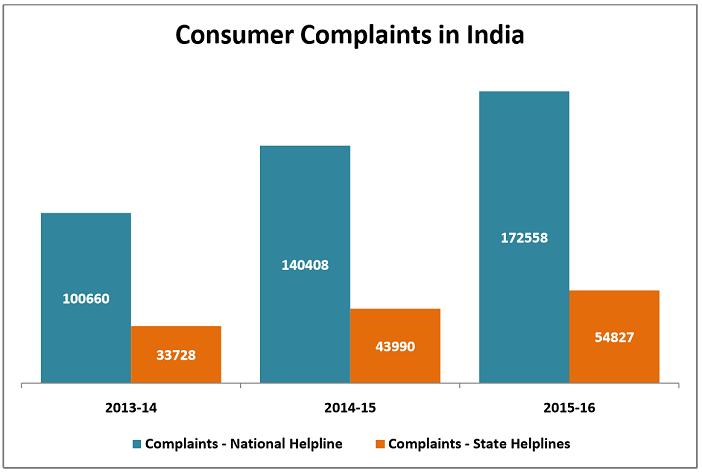 india consumer complaints statistics_consumer complaints in India
