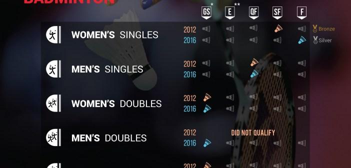India Olympics - Badminton