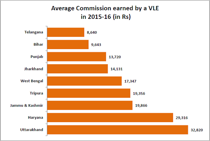 Common Service Centers_average commission earned by vle