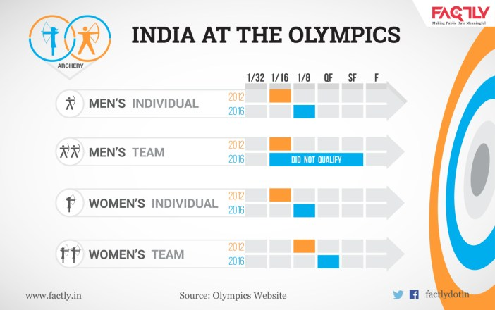 India at Olympics archery_factly.in