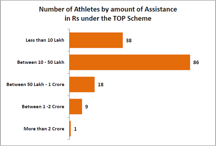 Indian Government support to Olympians_number of athletes by amount of assistance