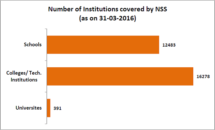 National Service Scheme volunteers_number of institutions covered by nss