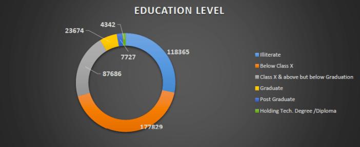 indian-prisons-education-level