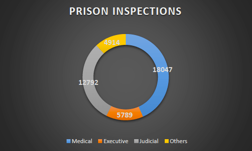 indian-prisons-prison-inspections