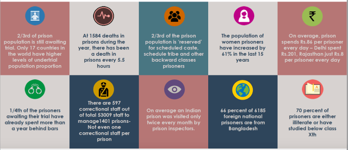 chri-breakdown-on-indian-prison-statistics
